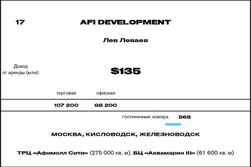 17. AFI Development