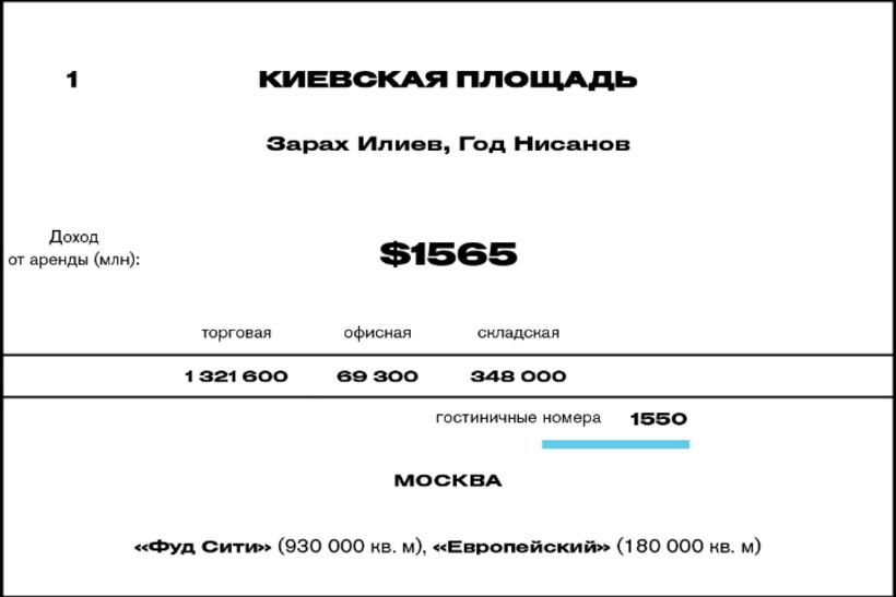 1. Киевская площадь