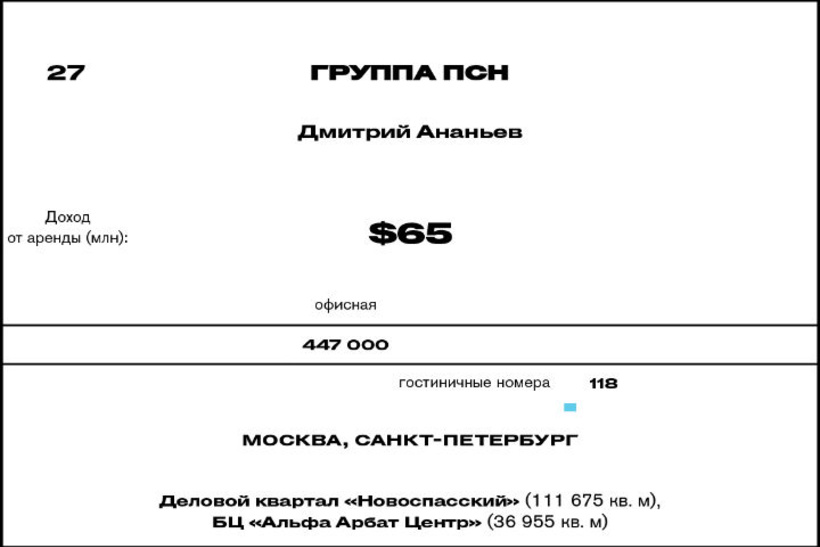 27. Группа ПСН