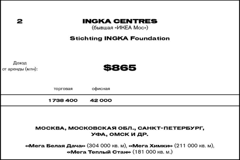 2. Ingka Centres (бывшая «ИКЕА Мос»)