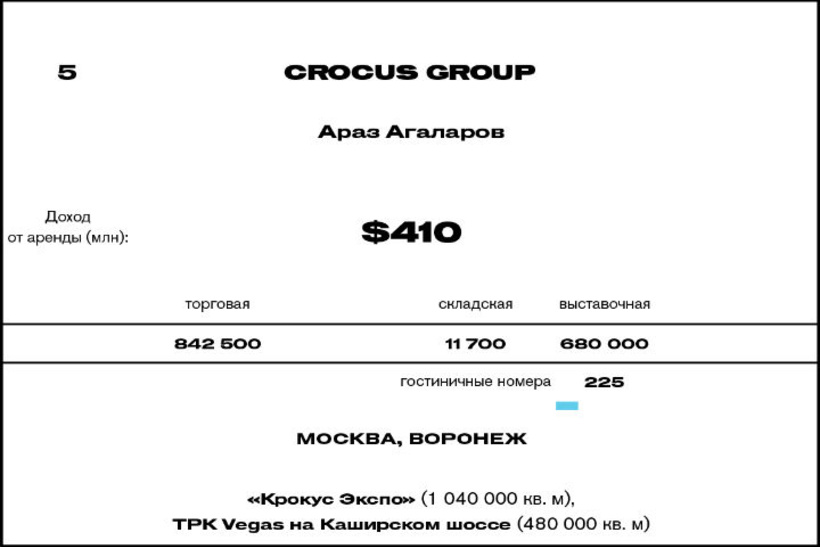 5. Crocus Group