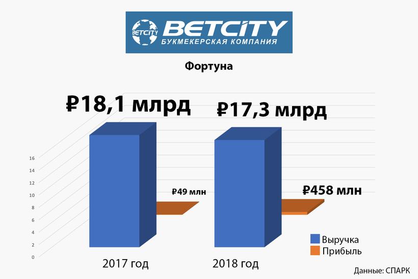 4. «Фортуна» (BetCity)