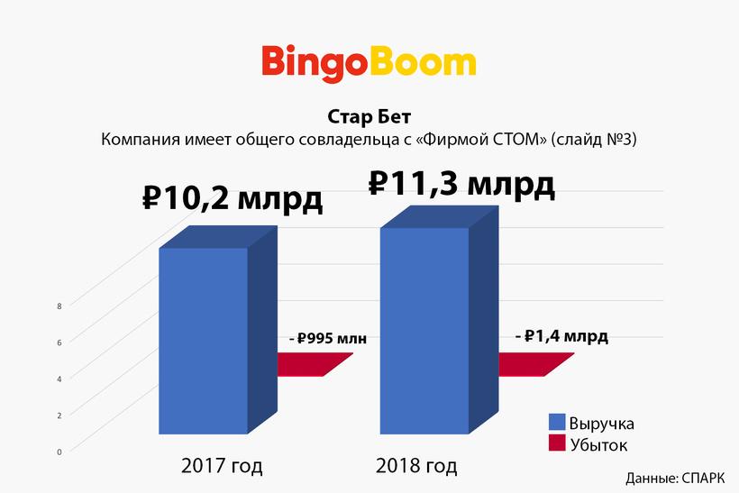 6. «Стар Бет» (Bingo Boom)