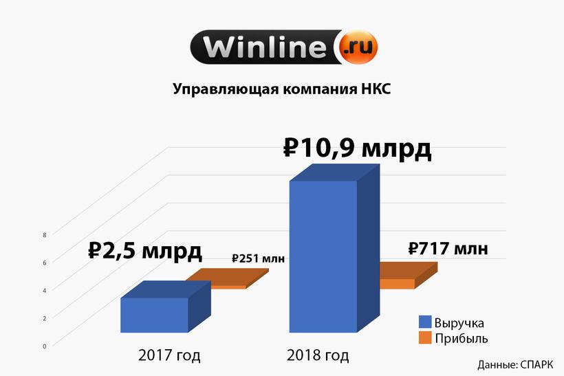 7. «Управляющая компания НКС» (Winline)