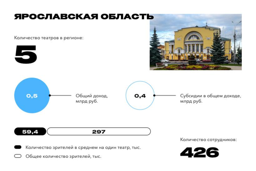 Томская область вошла в топ-20 самых театральных регионов России