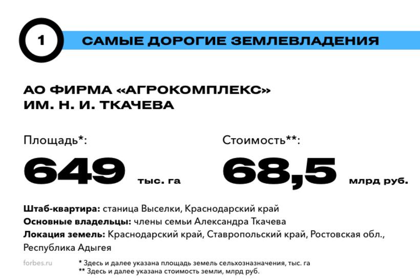 1. АО фирма «Агрокомплекс» им. Н. И. Ткачева