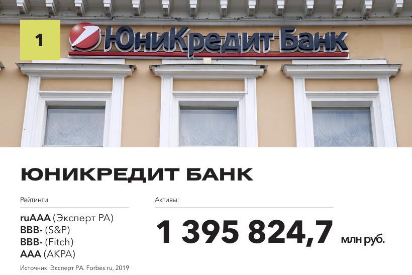 ЮниКредит Банк возглавил рейтинг самых надежных банков России по версии журнала Forbes