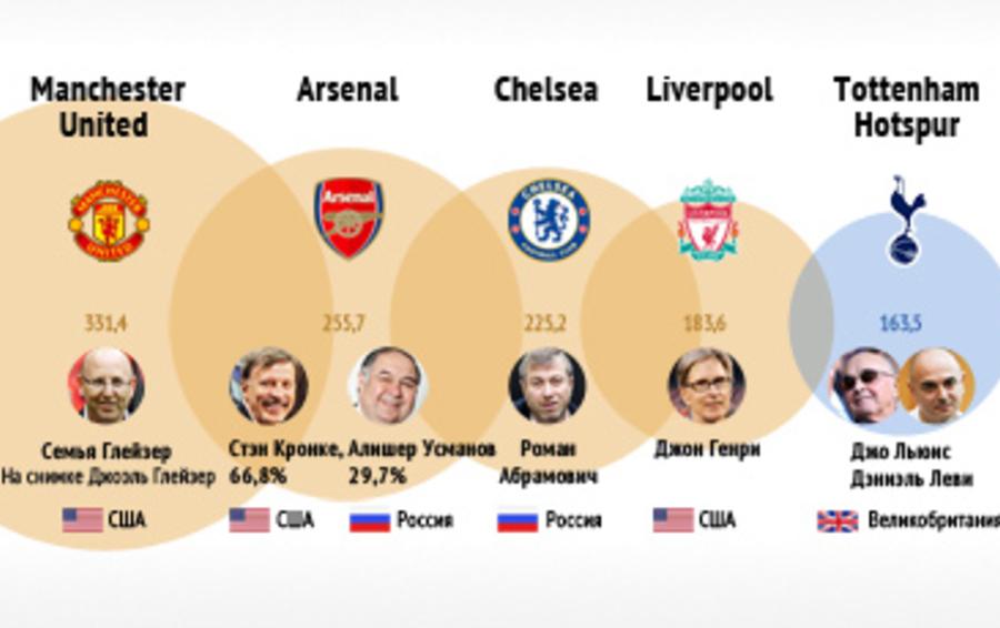 Богатые футбольные клубы англии