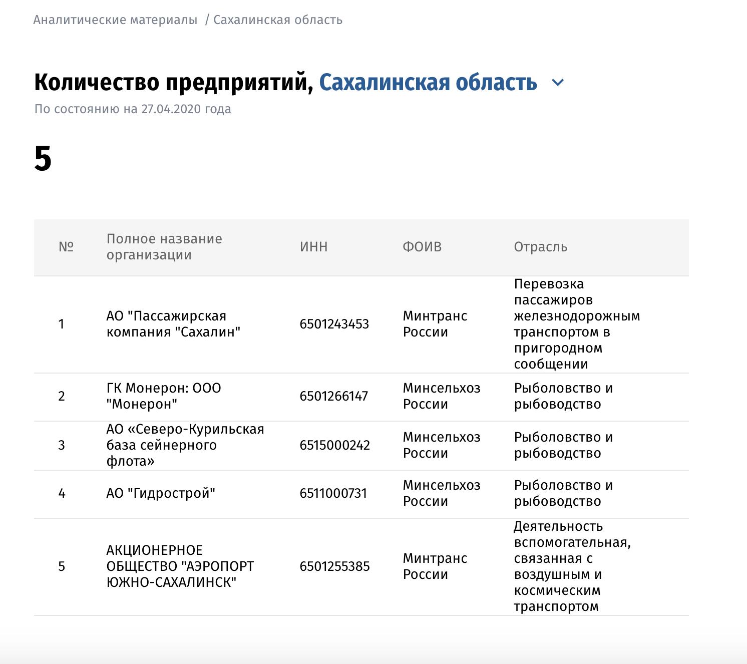 Системообразующие компании Сахалинской области